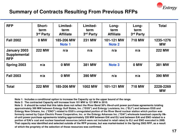 Summary of Contracts Resulting From Previous RFPs