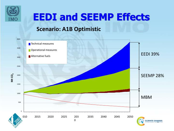 EEDI and SEEMP Effects