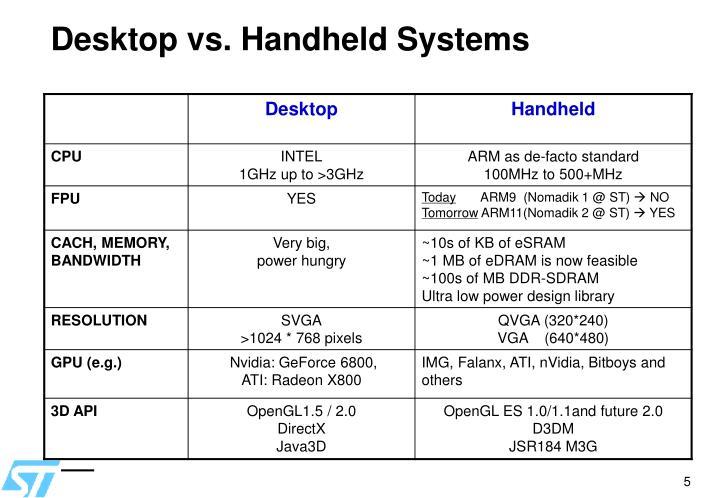 Desktop vs. Handheld Systems