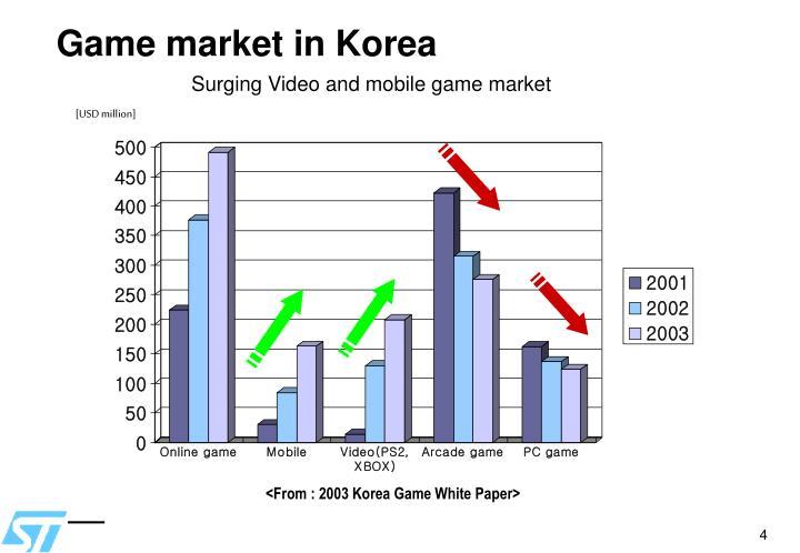 Game market in Korea