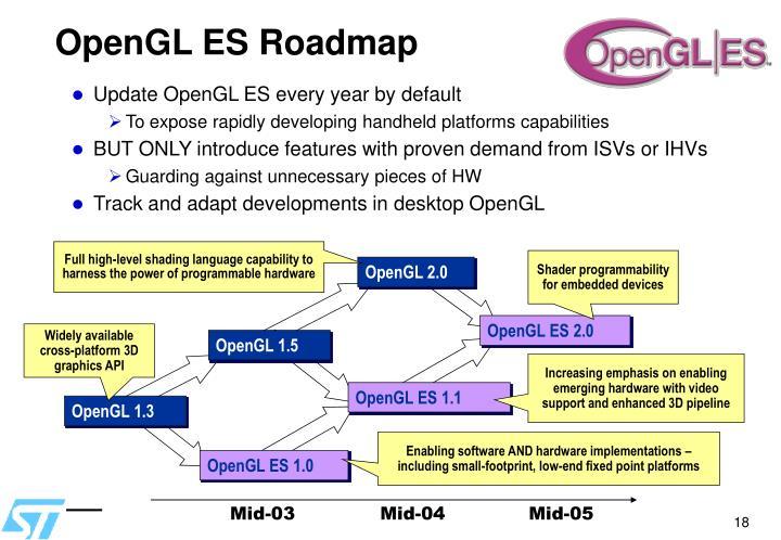 OpenGL ES Roadmap