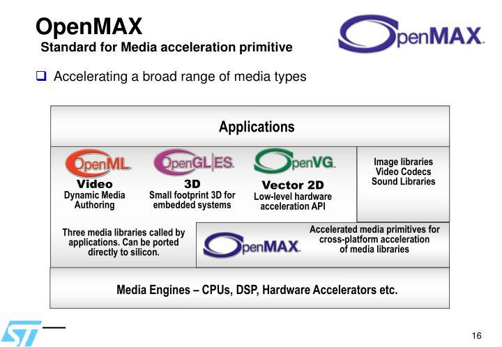 OpenMAX