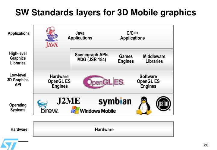 SW Standards layers for 3D Mobile graphics