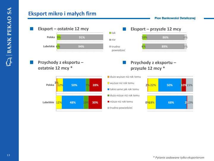 Eksport mikro i małych firm
