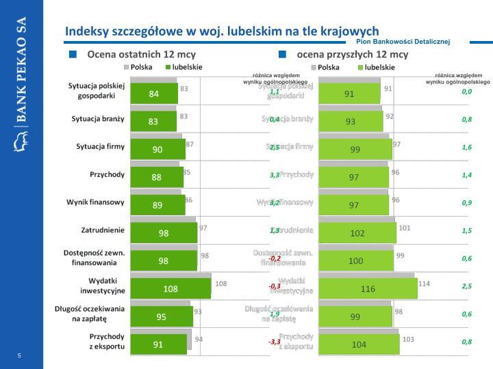 Indeksy szczegółowe w woj. lubelskim na tle krajowych