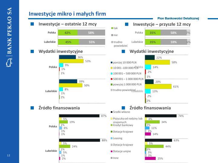 Inwestycje mikro i małych firm