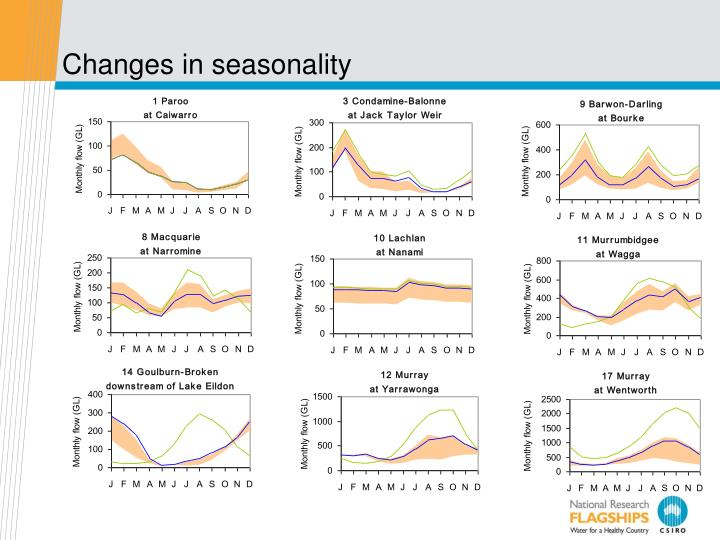 Changes in seasonality