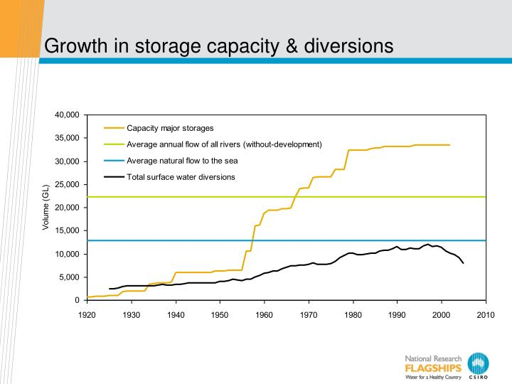 Growth in storage capacity & diversions