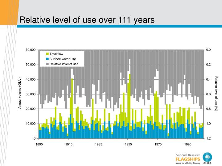 Relative level of use over 111 years