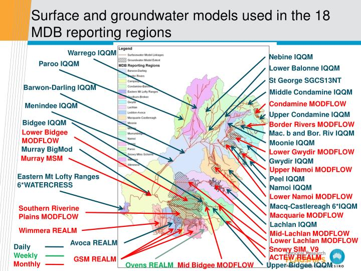 Surface and groundwater models used in the 18 MDB reporting regions