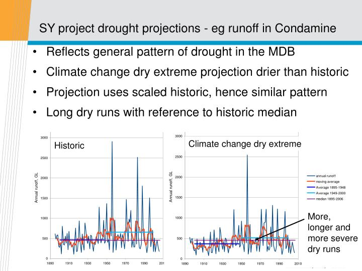 SY project drought projections - eg runoff in Condamine