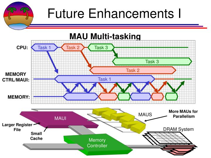 Future Enhancements I