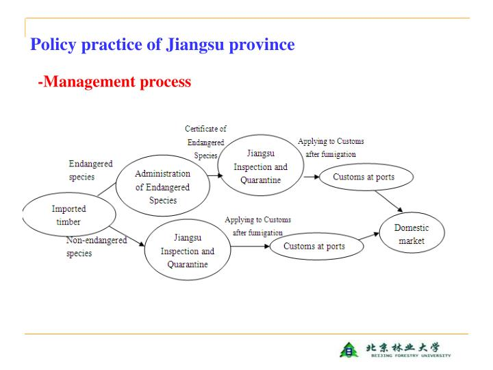 Policy practice of Jiangsu province