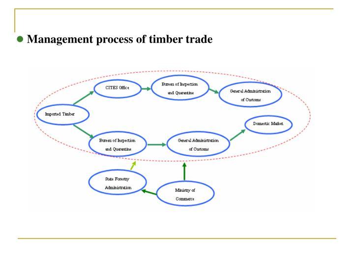 Management process of timber trade