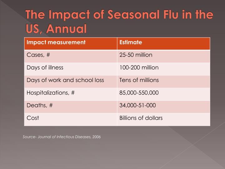 The Impact of Seasonal Flu in the US, Annual