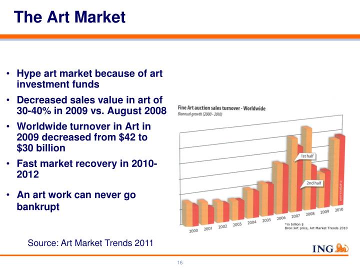 Hype art market because of art investment funds