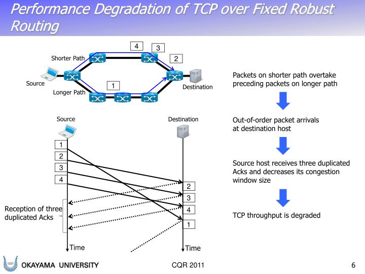Performance Degradation of TCP over Fixed Robust Routing