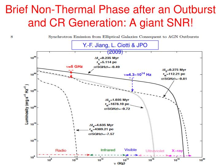 Brief Non-Thermal Phase after an Outburst and CR Generation: A giant SNR!