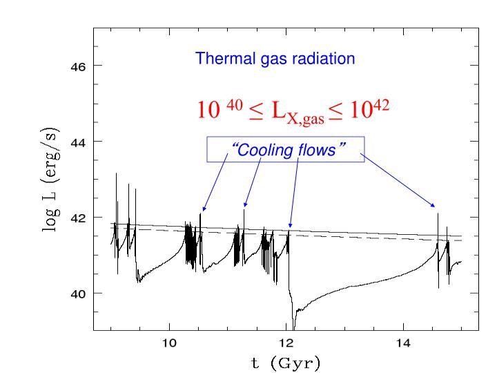 Thermal gas radiation