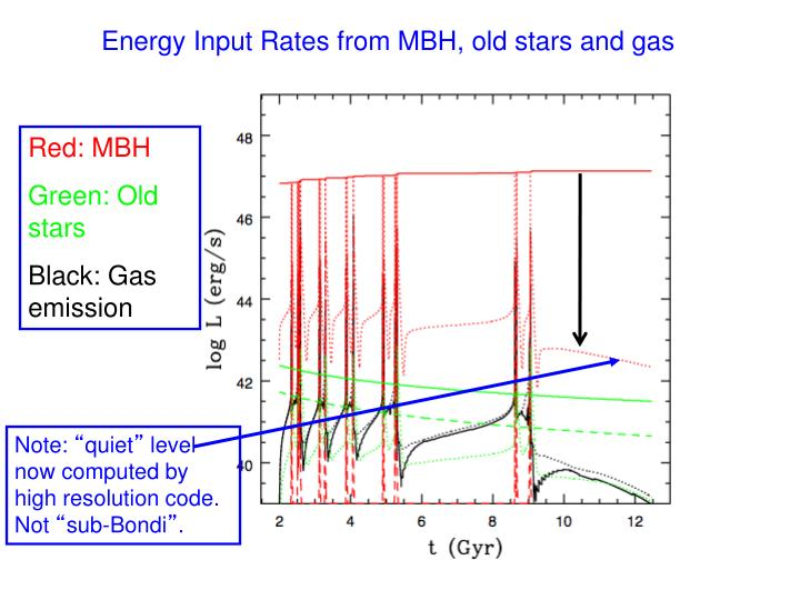 Energy Input Rates from MBH, old stars and gas