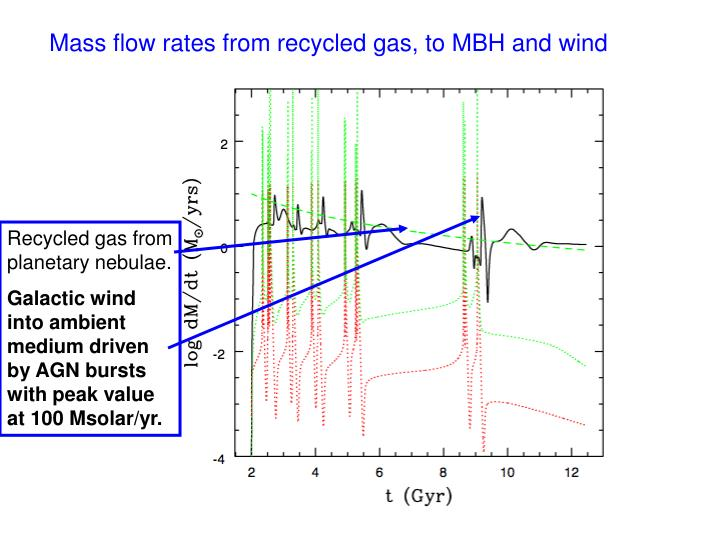 Mass flow rates from recycled gas, to MBH and wind