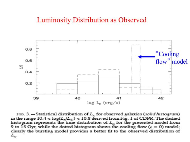 Luminosity Distribution as Observed