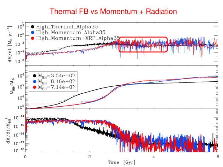 Thermal FB vs Momentum + Radiation