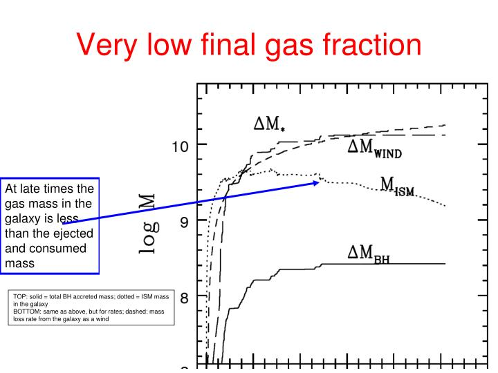 Very low final gas fraction