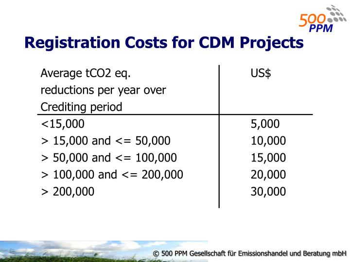 Registration Costs for CDM Projects