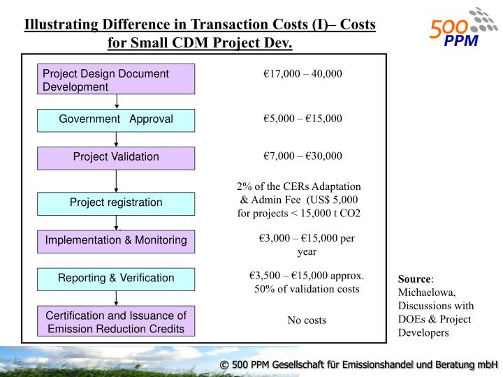Illustrating Difference in Transaction Costs (I)– Costs for Small CDM Project Dev.