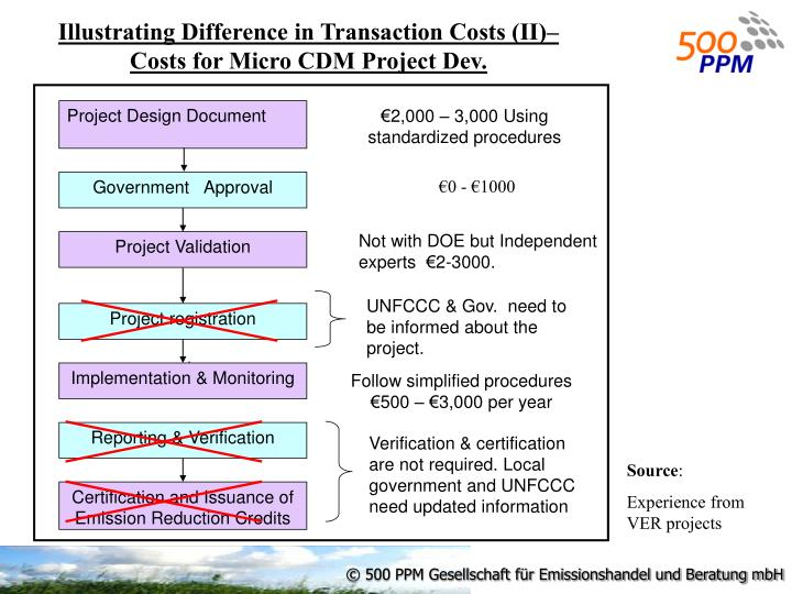Illustrating Difference in Transaction Costs (II)– Costs for Micro CDM Project Dev.