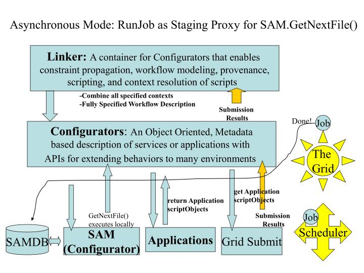 Asynchronous Mode: RunJob as Staging Proxy for SAM.GetNextFile()