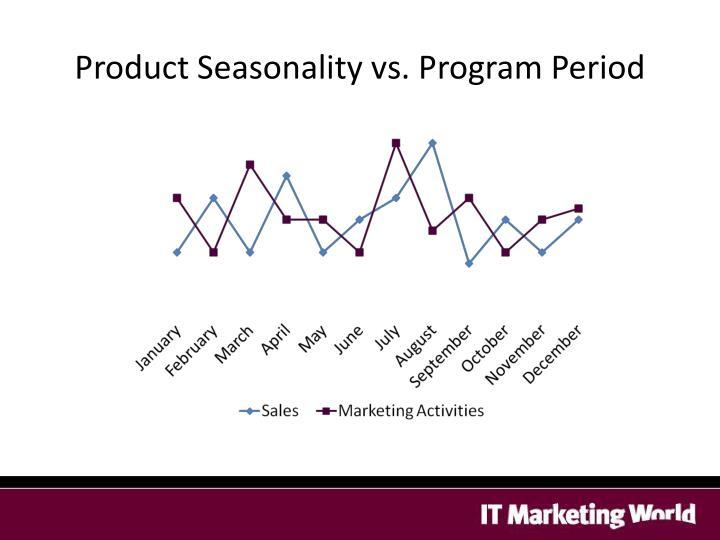 Product Seasonality vs. Program Period