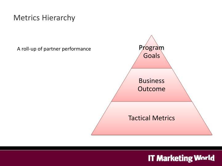 Metrics Hierarchy