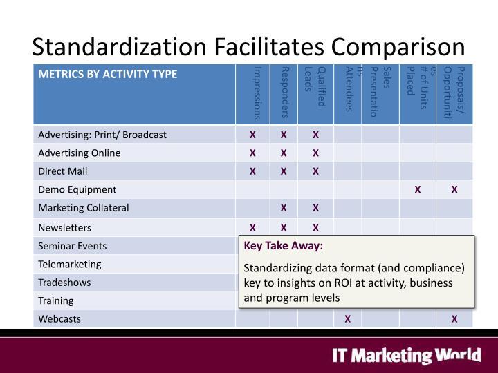 Standardization Facilitates Comparison