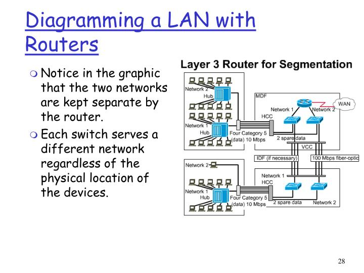 Diagramming a LAN with Routers