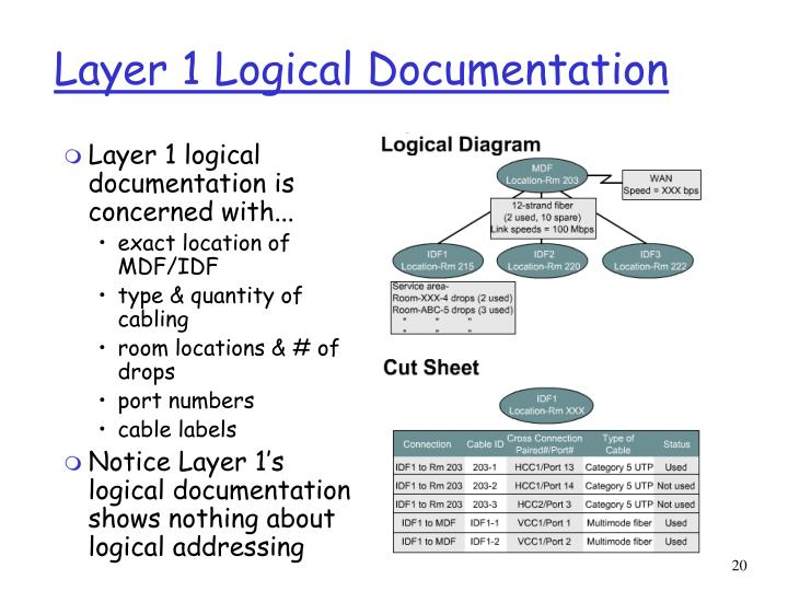 Layer 1 Logical Documentation