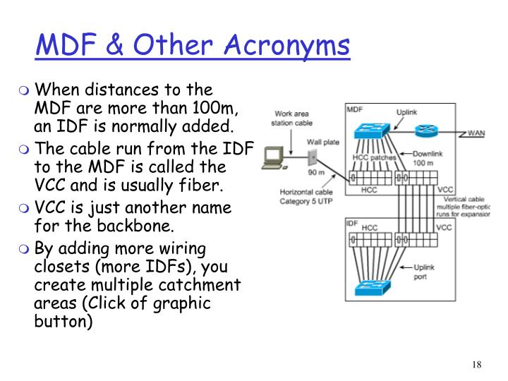 MDF & Other Acronyms