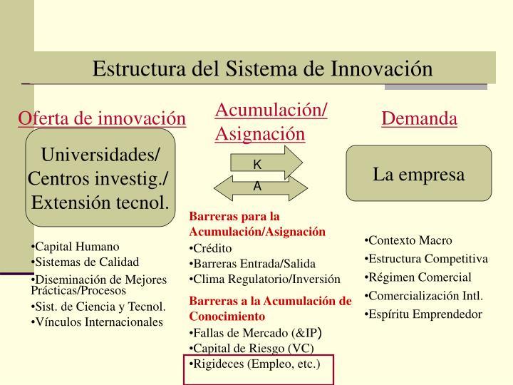 Estructura del Sistema de Innovación