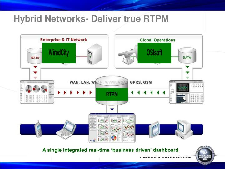 Hybrid Networks- Deliver true RTPM