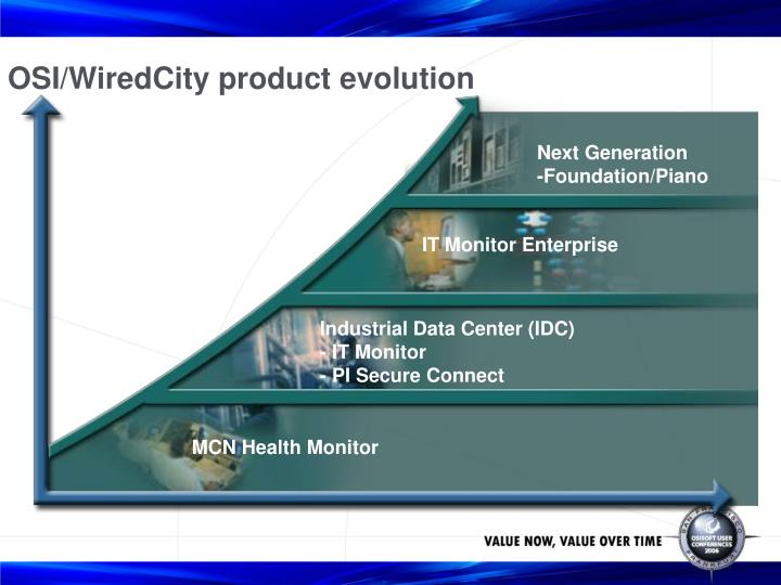 OSI/WiredCity product evolution
