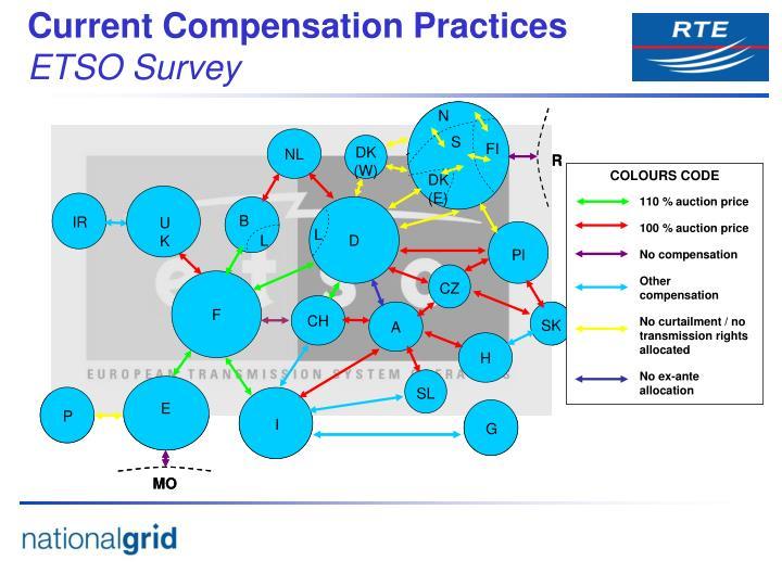 Current Compensation Practices