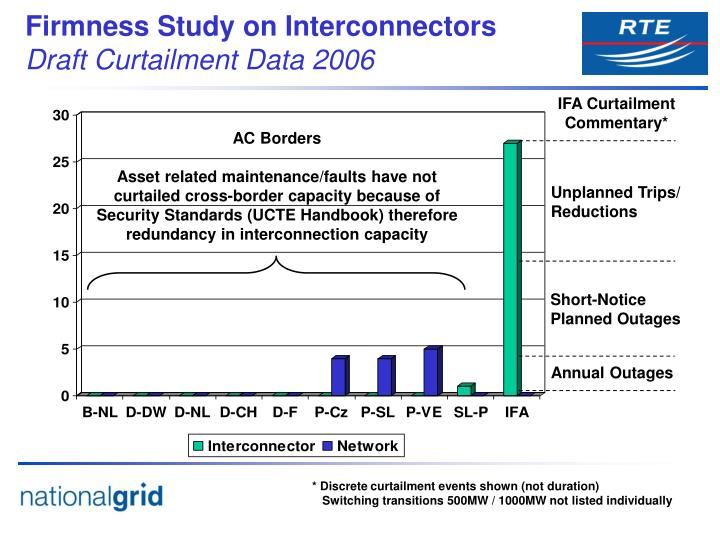 IFA Curtailment Commentary*