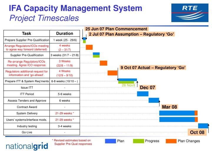 IFA Capacity Management System