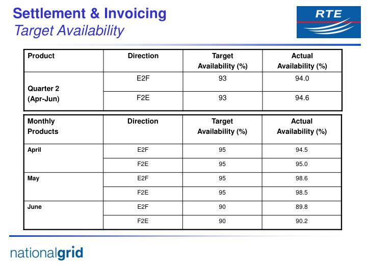 Settlement & Invoicing