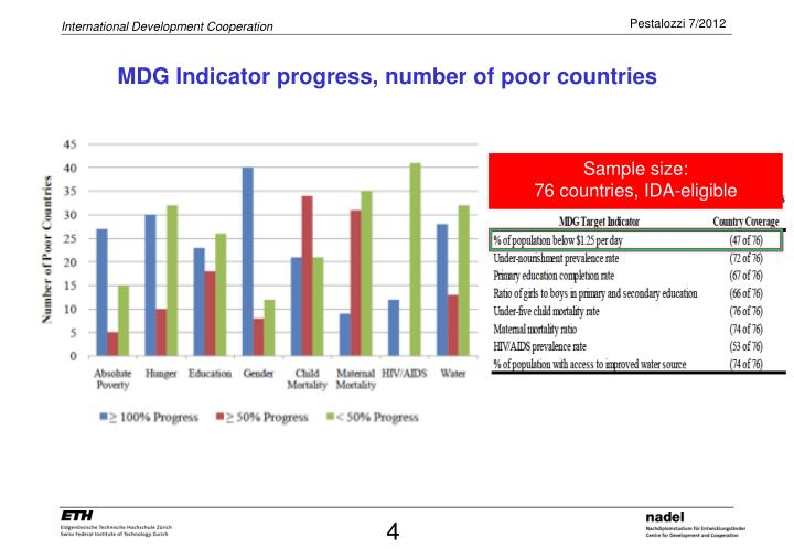 MDG Indicator progress, number of poor countries