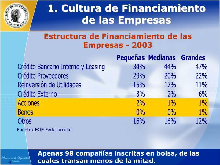 1. Cultura de Financiamiento