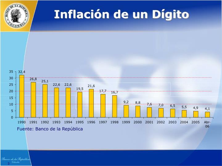 Inflación de un Dígito