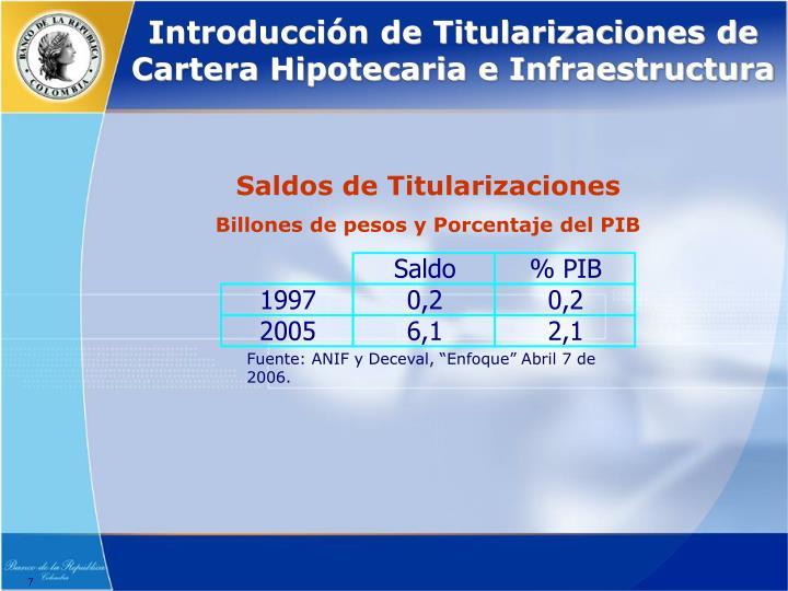 Introducción de Titularizaciones de Cartera Hipotecaria e Infraestructura