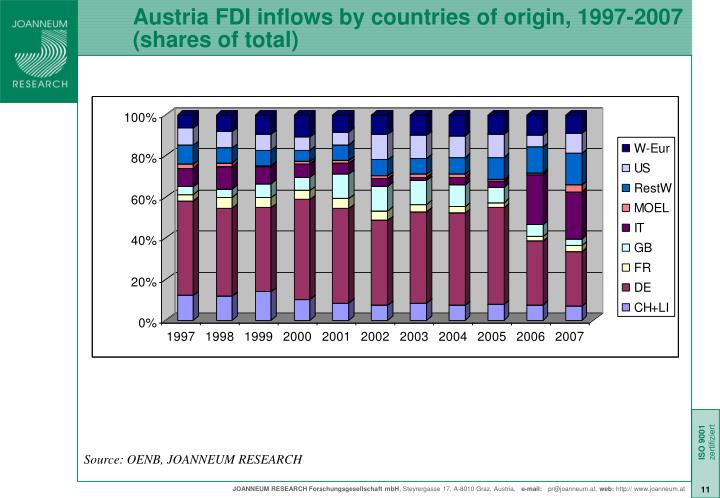 Austria FDI inflows by countries of origin, 1997-2007 (shares of total)